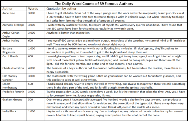 Daily word counts 1